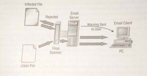 Email virus scanner being added to a server
