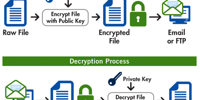 Emails Are No Longer Secure - Critical Flaw in PGP