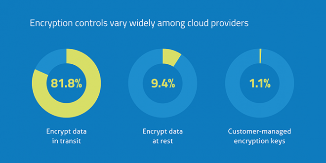 Protecting Data in Motion and Data At Rest