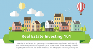Real Estate Investing (When Should You Invest in Real Estate)