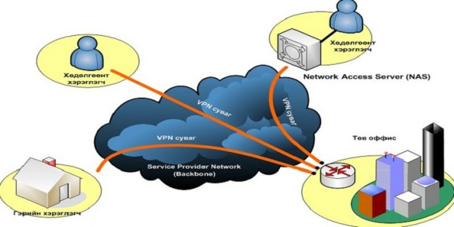 How to Use VPN to Access Blocked Websites on (Android)