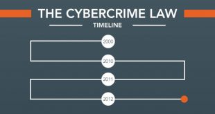 Cyber Laws: What is Cyber Crime Law in Pakistan?