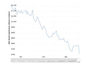 apple last three month earning chart