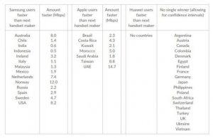 Download Speeds Comparison