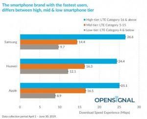 Samsung Galaxy, Apple, and Huawei