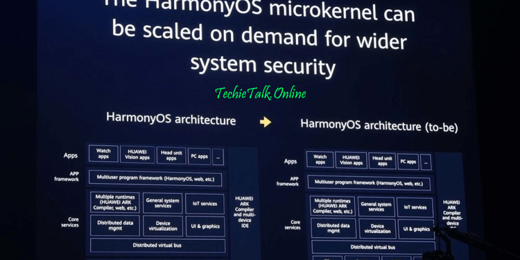 Huawei Finally Launches Its Own Operating System (HarmonyOS)