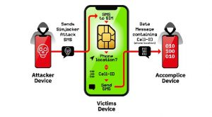 Simjacker - SIM Card Hacking