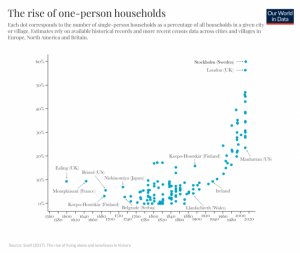 The Rise of One Person Households