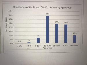Distribution of Confirmed Coronavirus cases by age group in Pakistan