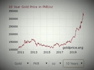 Gold Price All Time High