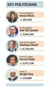 Key Politicians